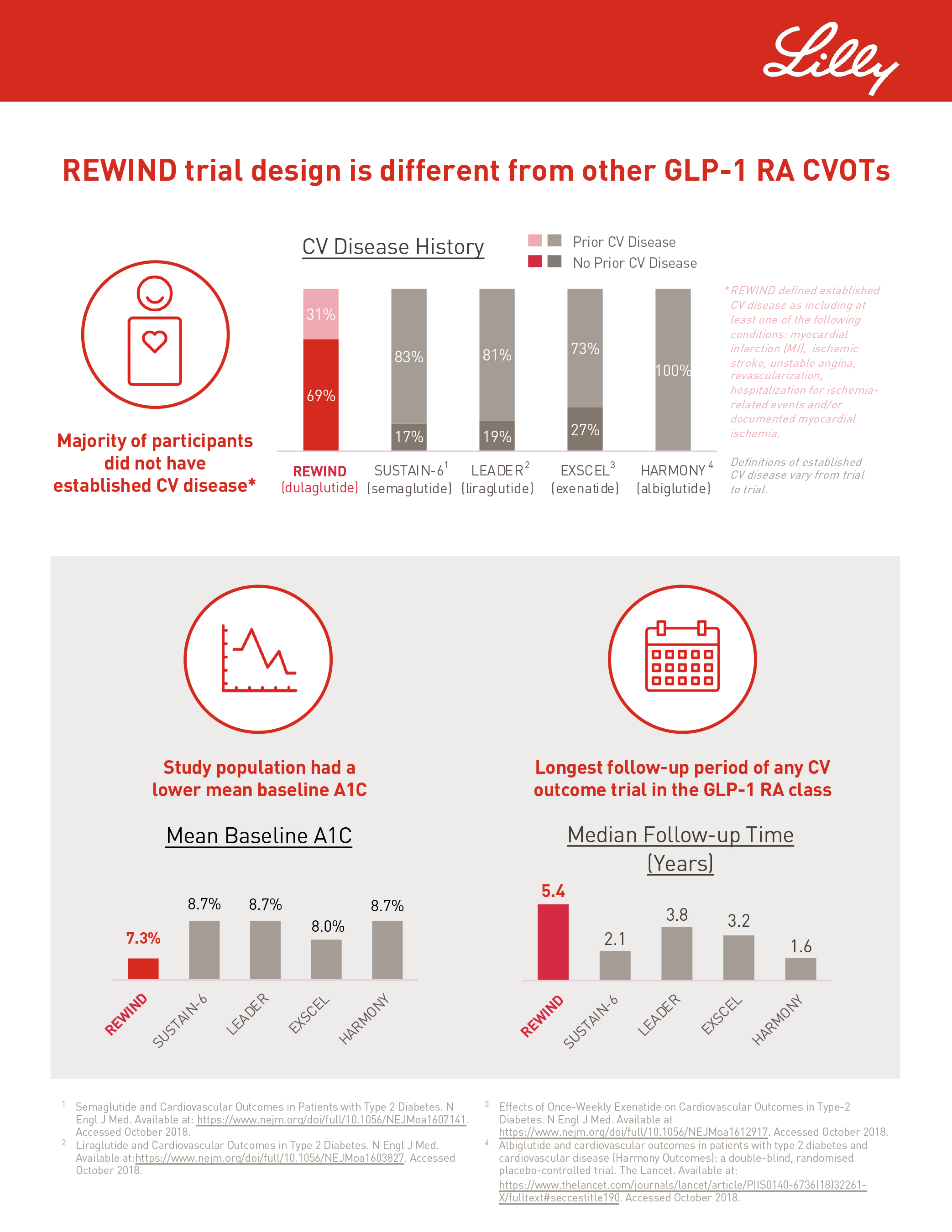 REWIND trial infographic