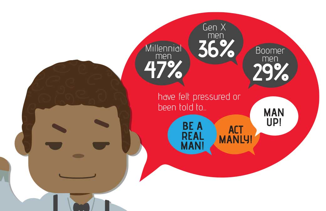 Men Feel Pressure to Be Masculine, from the TENGA 2018 Global Self-Pleasure Report