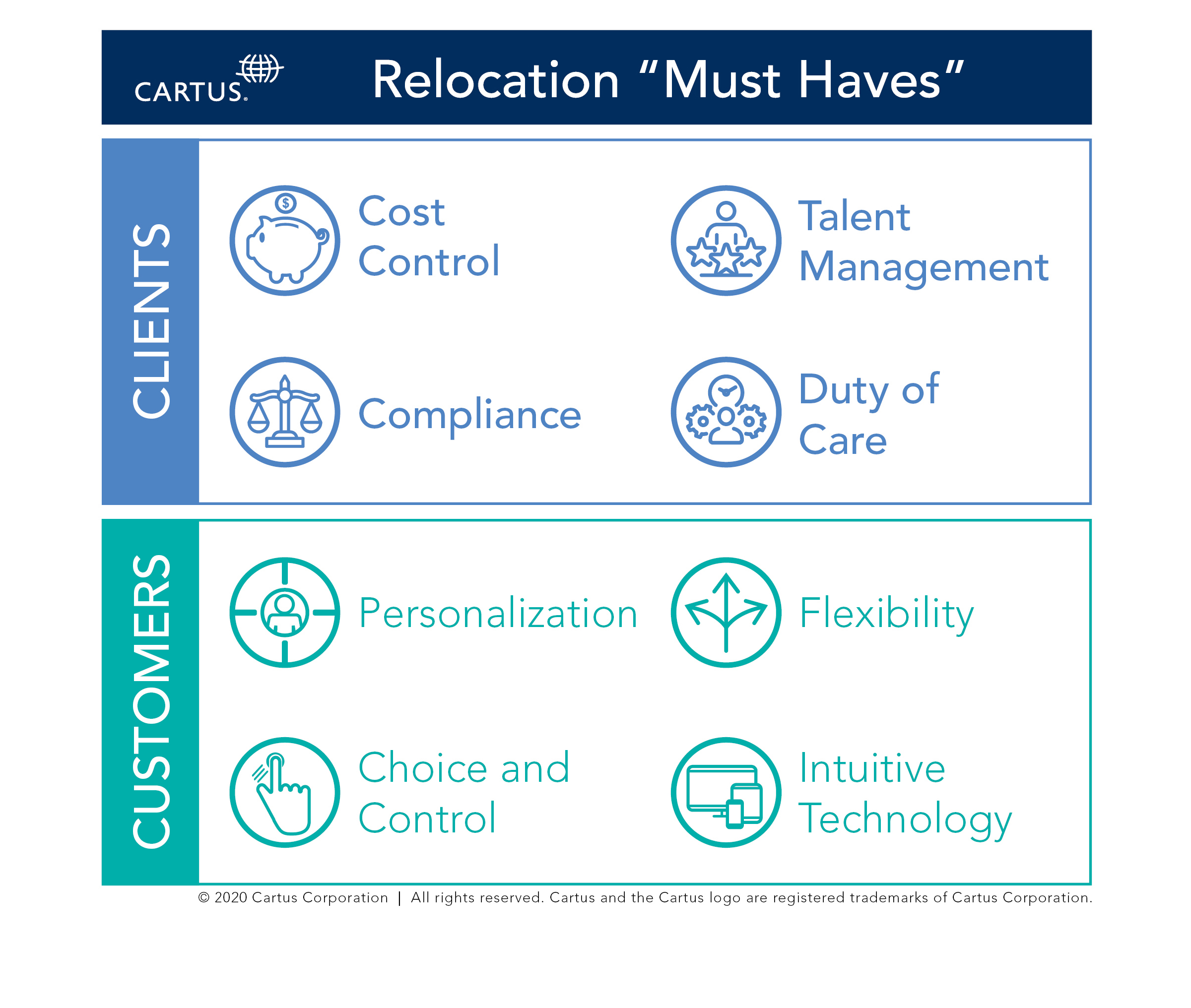Core/flex relocation policies help meet the goals of both clients and relocating employees.