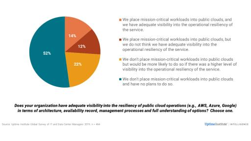 UI 9th Annual Survey Resiliency of Public Cloud Operations Slide