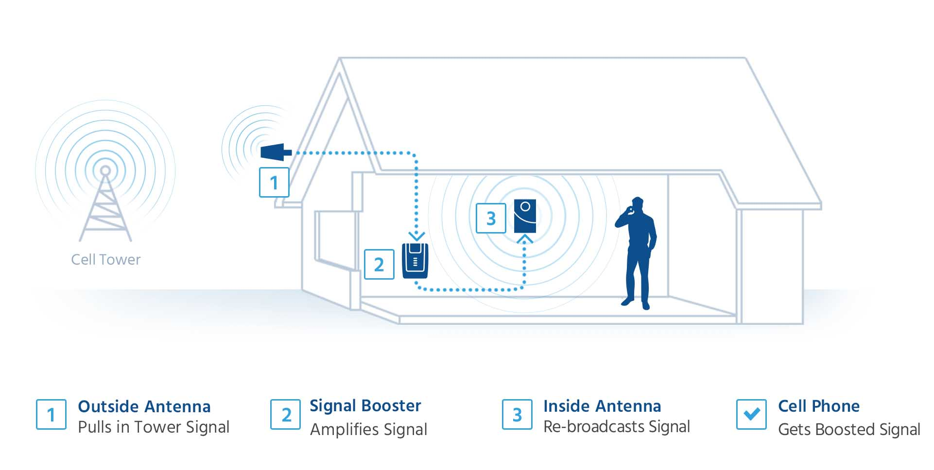 Cell phone signal booster for home, office building, or vehicle