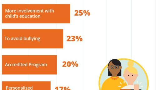 Infographic on Why Students Enroll in Online School