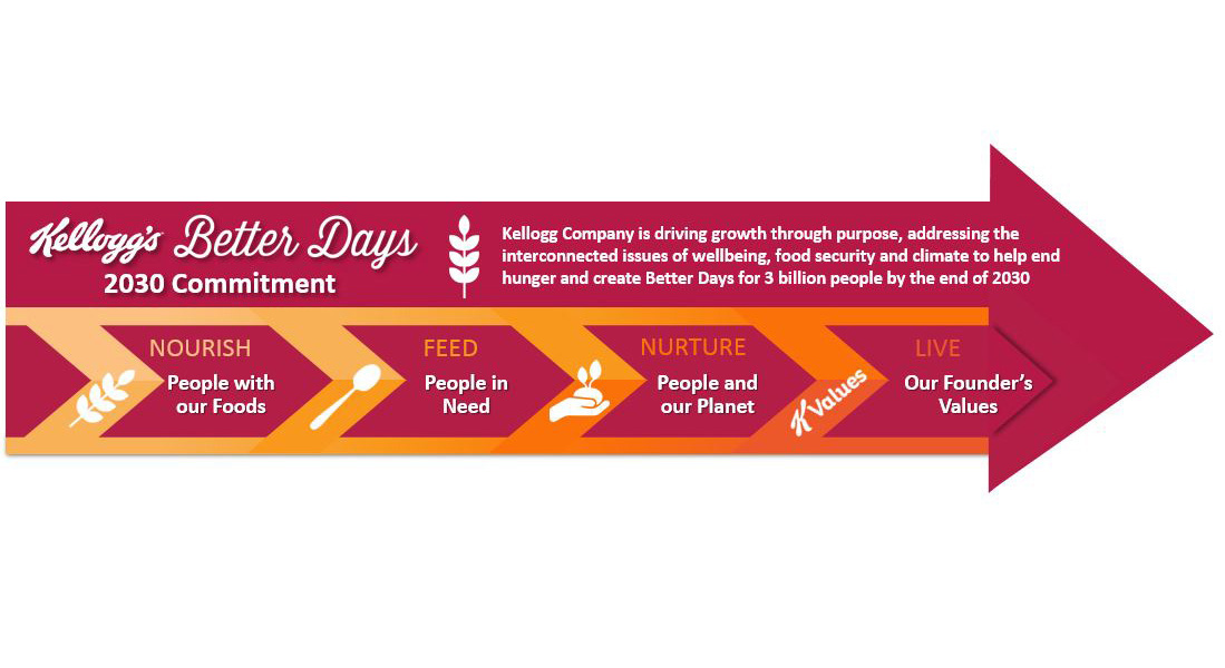 Kellogg's® Better Days 2030 Commitment