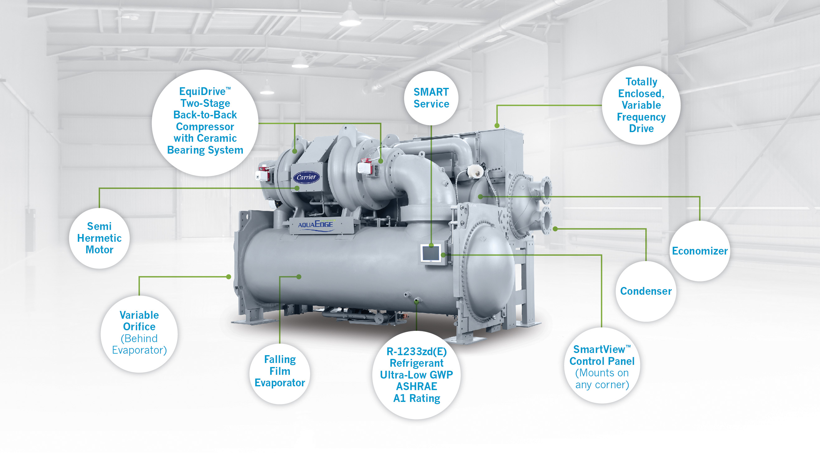 The AquaEdge 19DV was designed to minimize environmental impact while also addressing varying heating and cooling needs. It has a number of innovative features that set it apart from other water-cooled chillers available today.