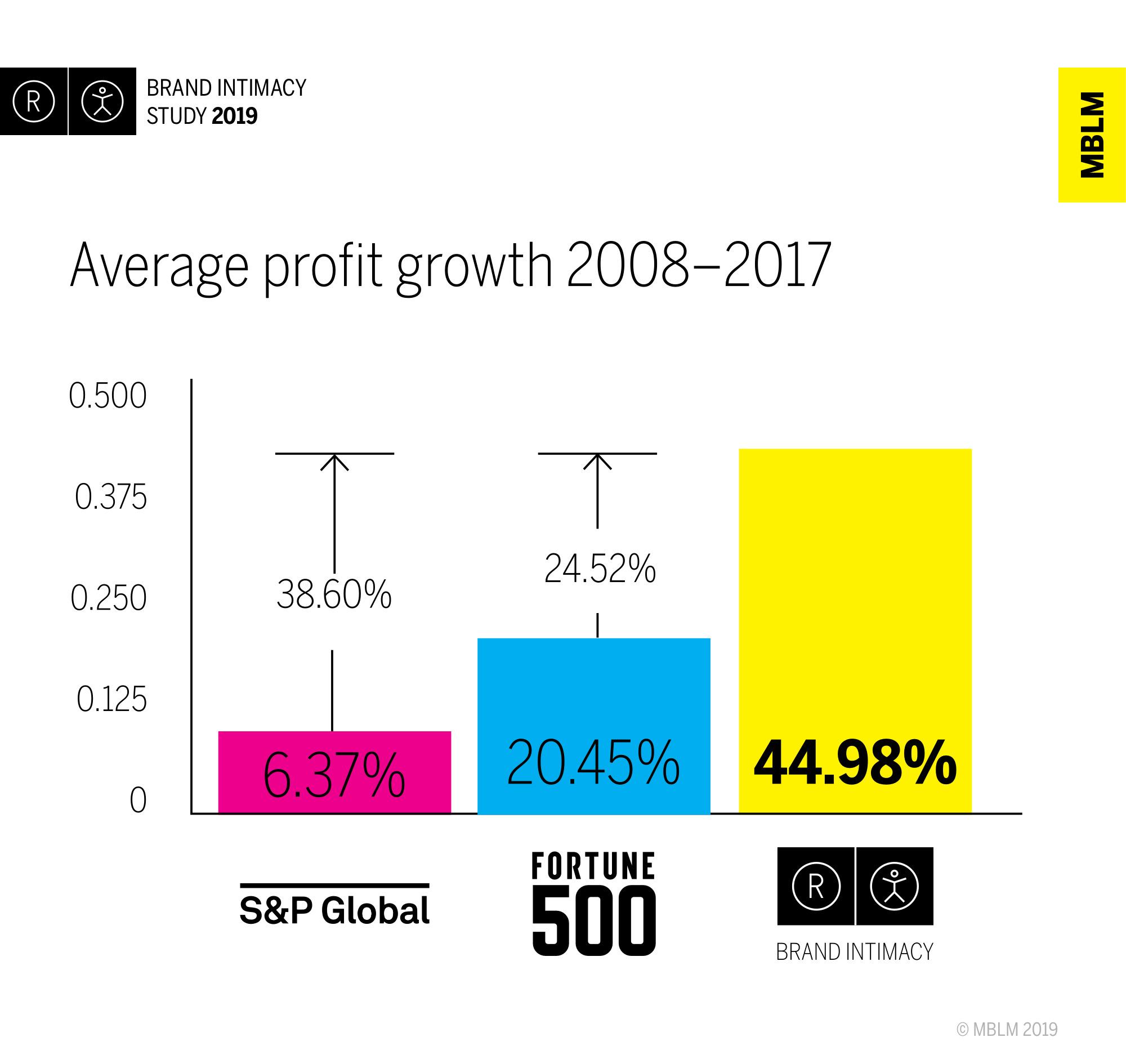 Average Profit Growth 2008-2017
