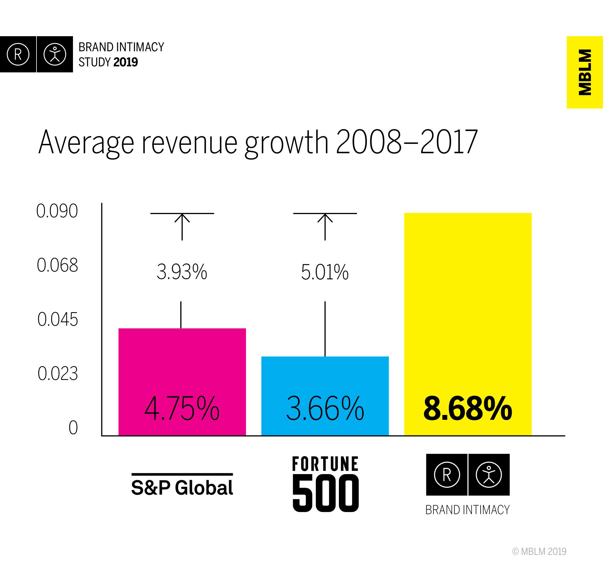 Average Revenue Growth 2008-2017