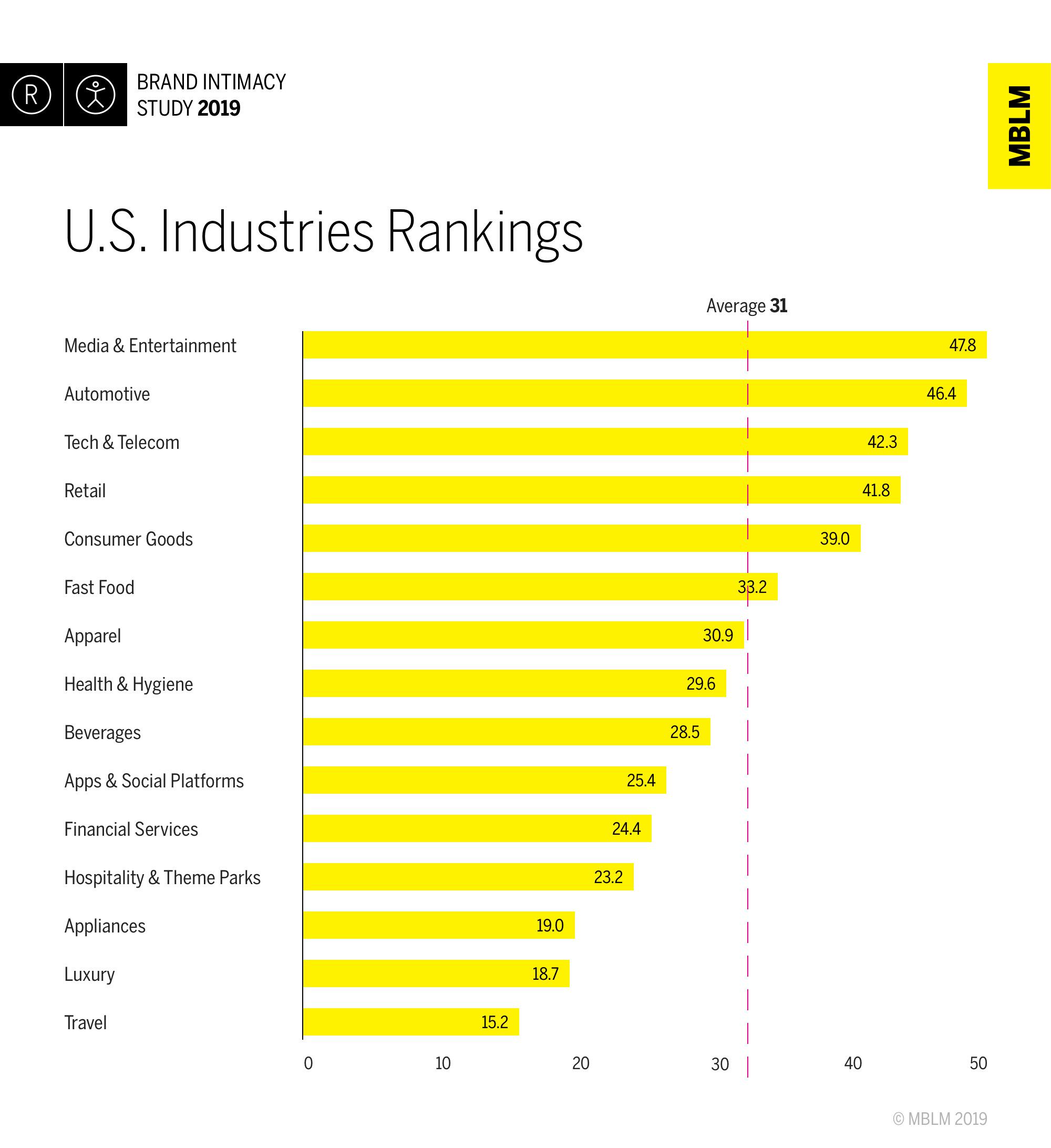 U.S. Industries Rankings