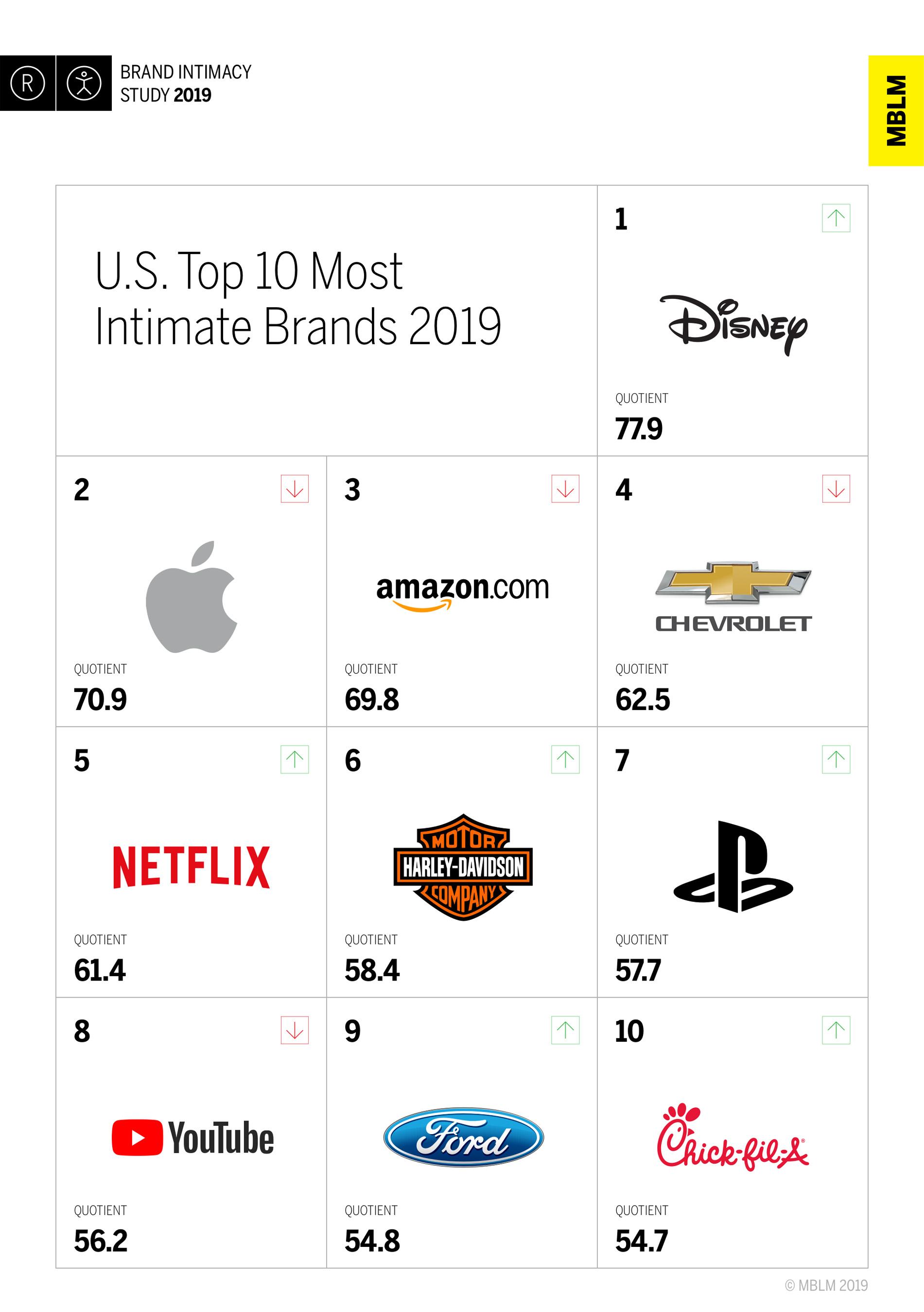 U.S. Top 10 Most Intimate Brands 2019