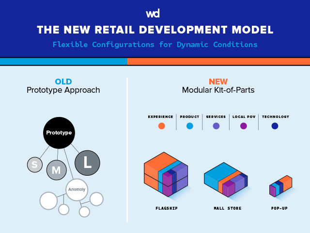 WD Partners' Retail Development Model
