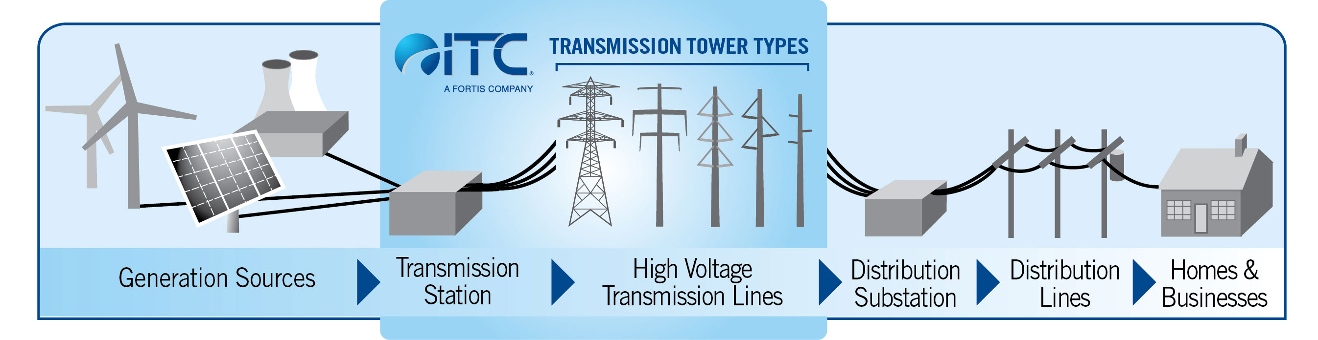 Power flows to us through a three-part system, and at the center are the high-voltage transmission lines that move power from where it's generated to where it's needed.