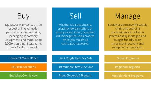 Infographic that hightlights buy, sell, and manage.