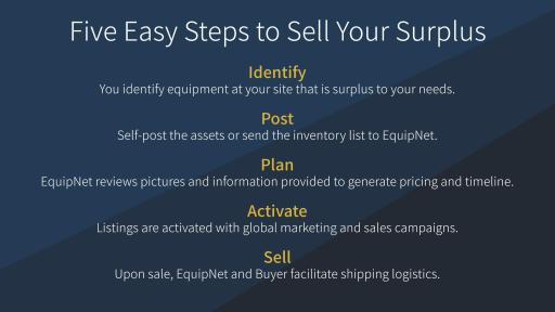 Infographic on selling that says: Five Easy Steps to Sell Your Surplus Equipment with EquipNet – Identify, Post, Plan, Activate, Sell.