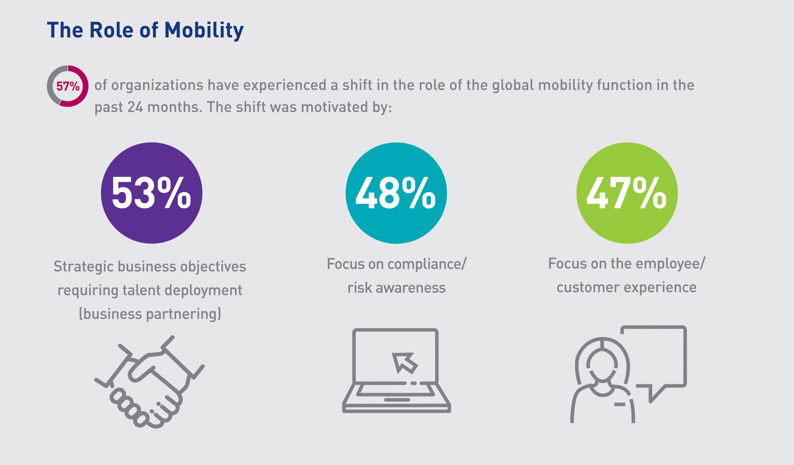 The Role of Mobility
