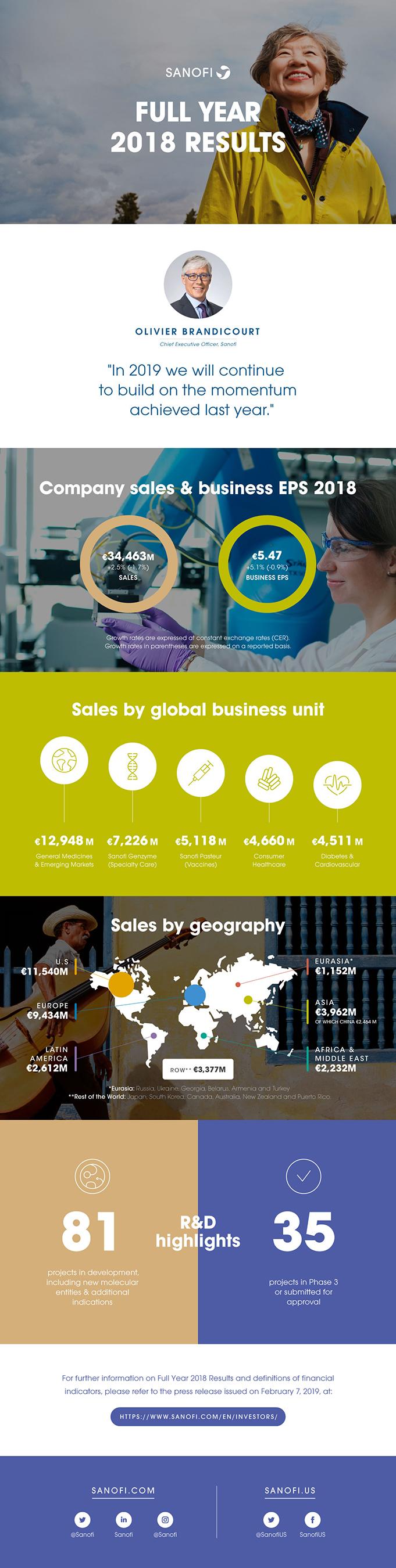 Sanofi 2018 Annual Results Infographic