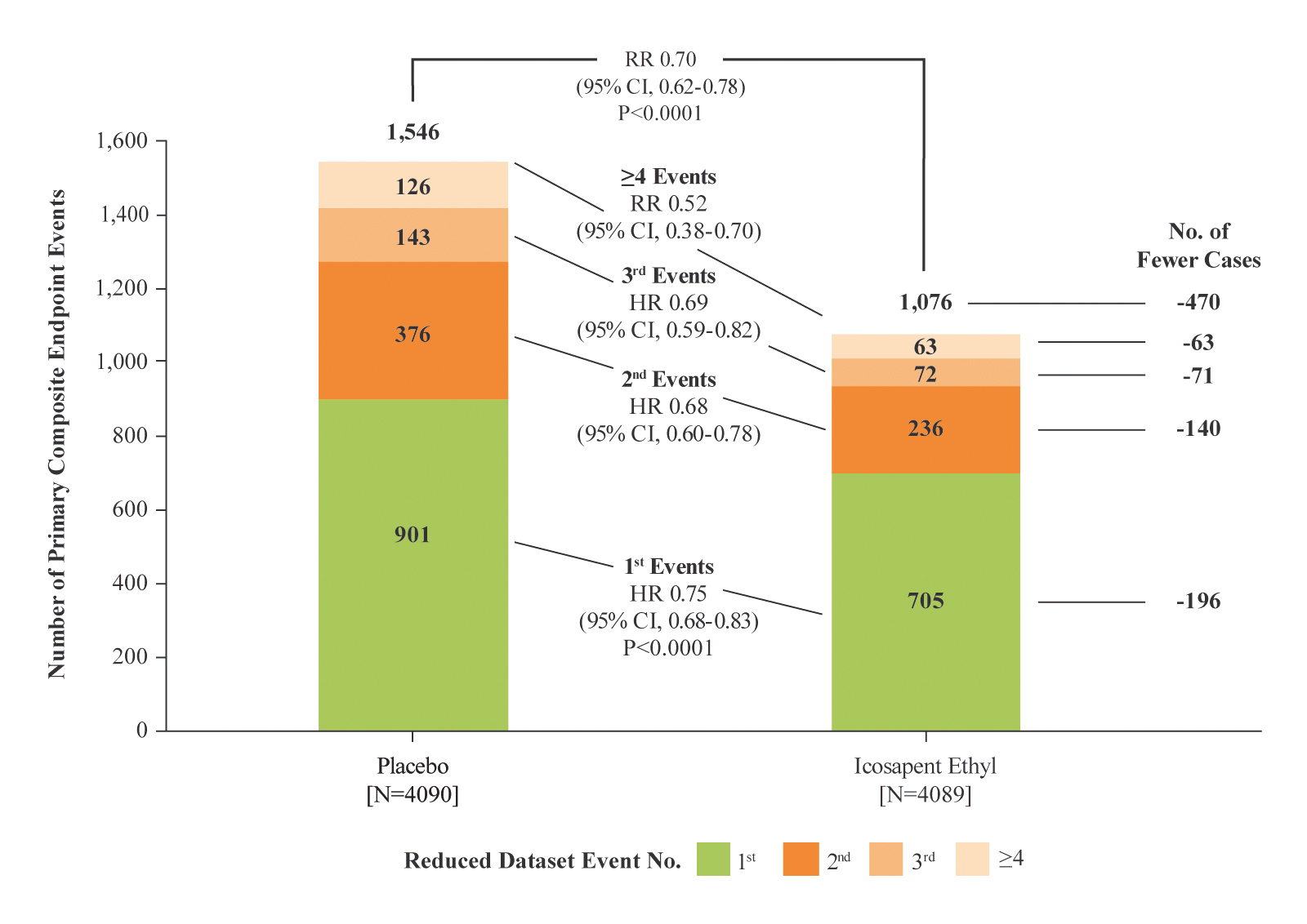 Figure 2: Distribution of First, Subsequent and Total MACE Events for Patients Randomized 1:1 to Icosapent Ethyl Versus Placebo