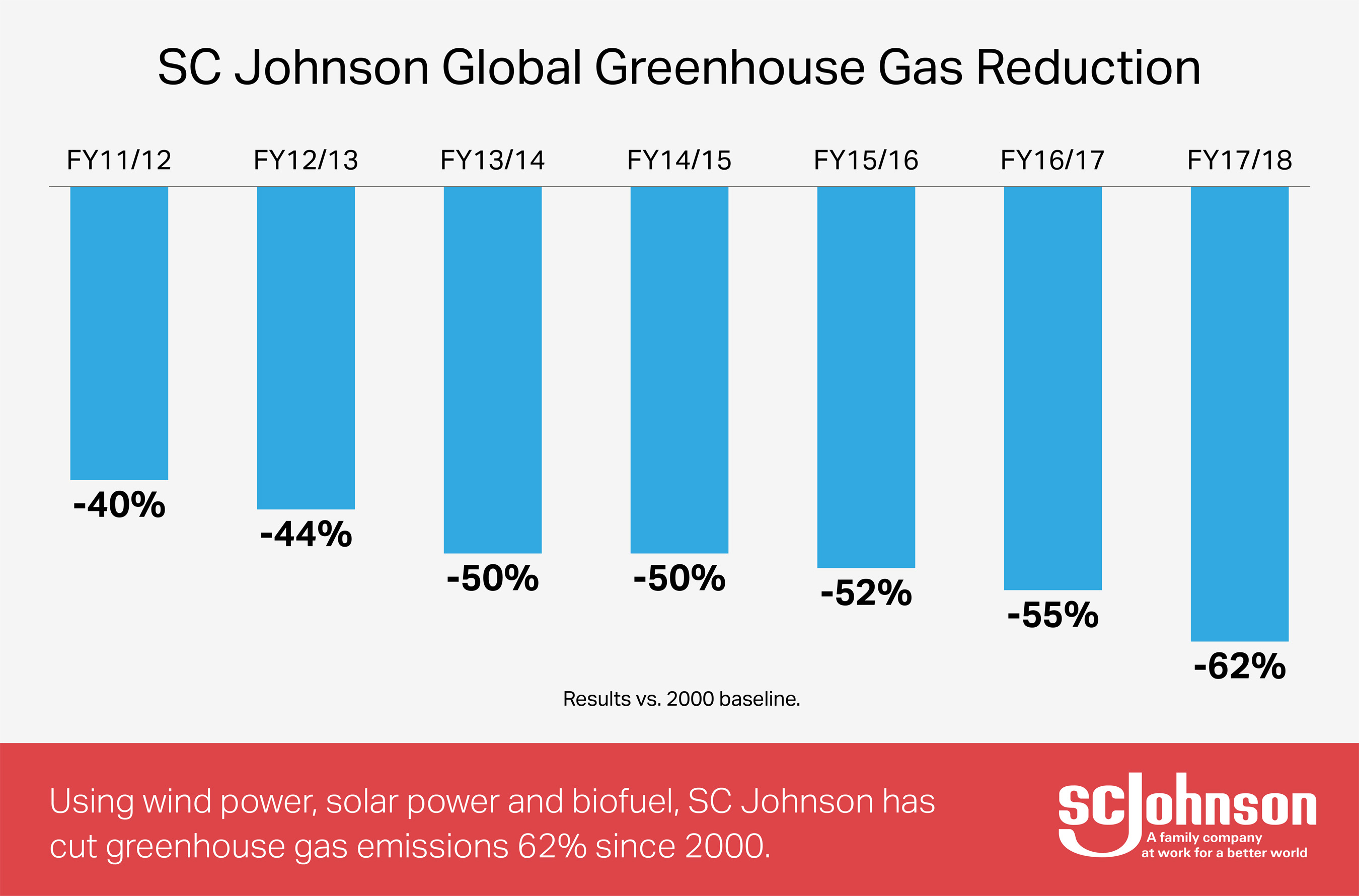 In 2017/18, SC Johnson achieved a 62% reduction in greenhouse gas emissions vs 2000 baseline.