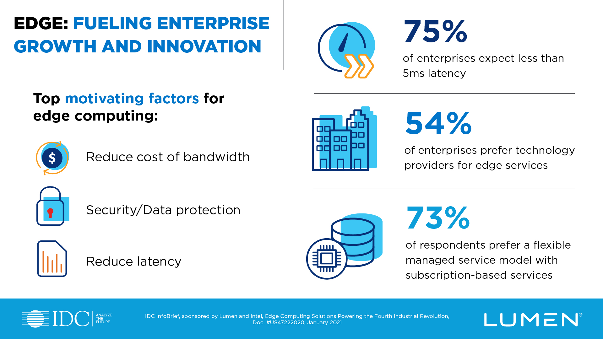 Edge computing is fueling growth and innovation across industries. Discover the top motivating factors for global business leaders moving to the edge.
