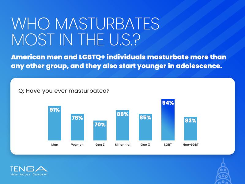 Who Masturbates Most in the U.S?
