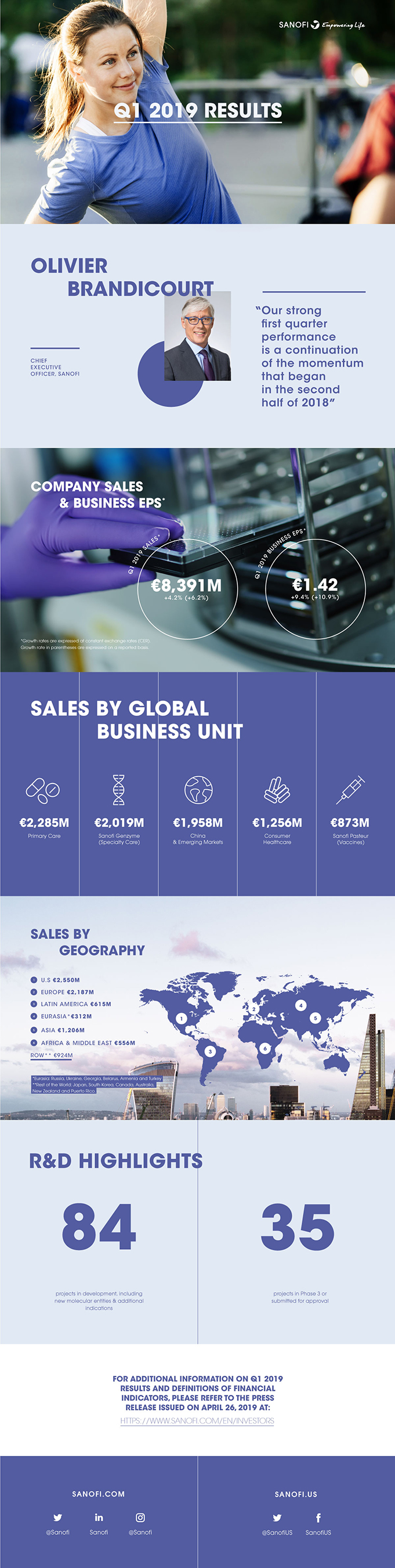 Sanofi 2019 Q1 Earnings Results Infographic