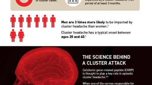 Science of Cluster Headache Infographic