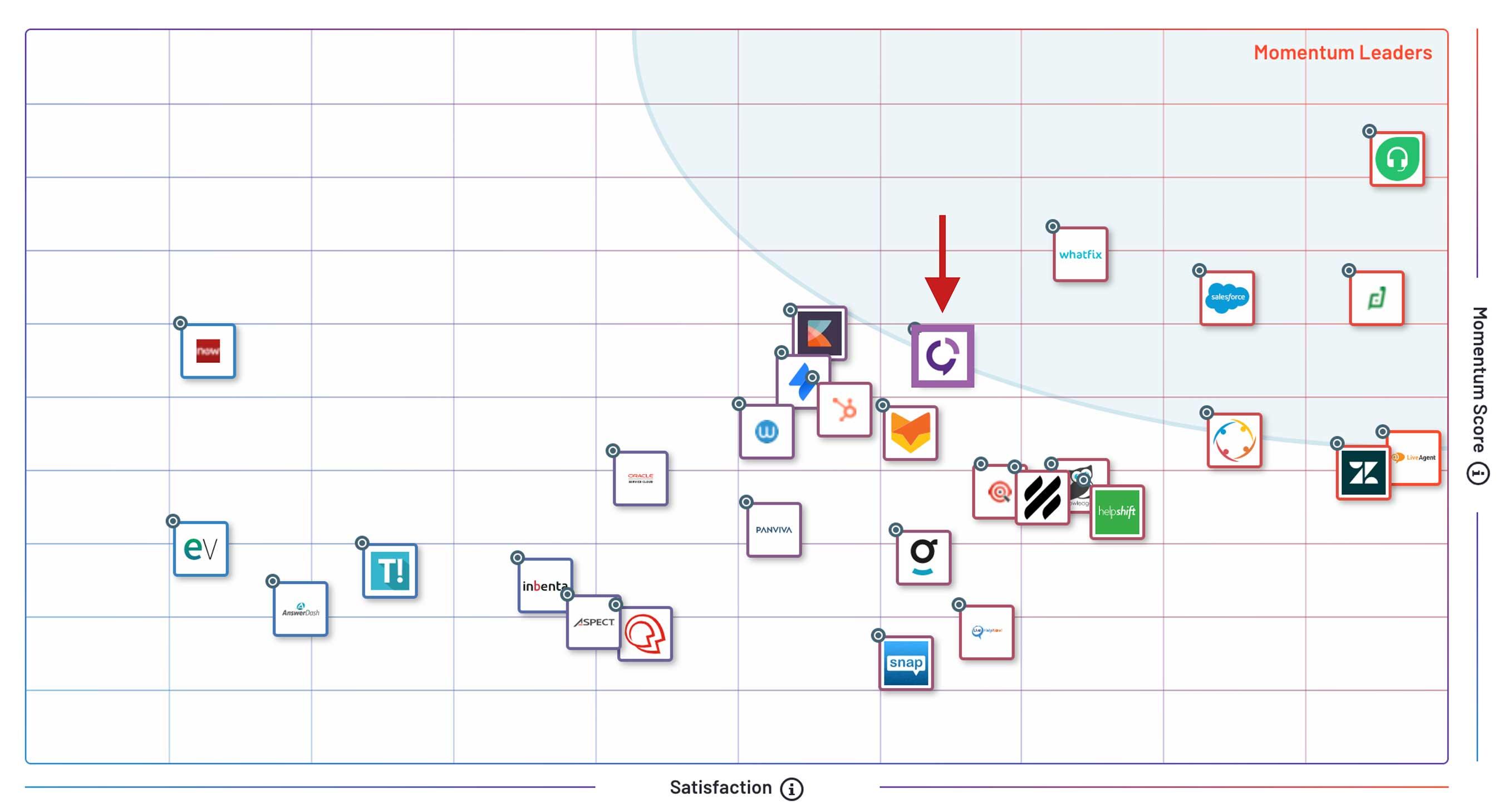 Solvvy G2 Grid Report