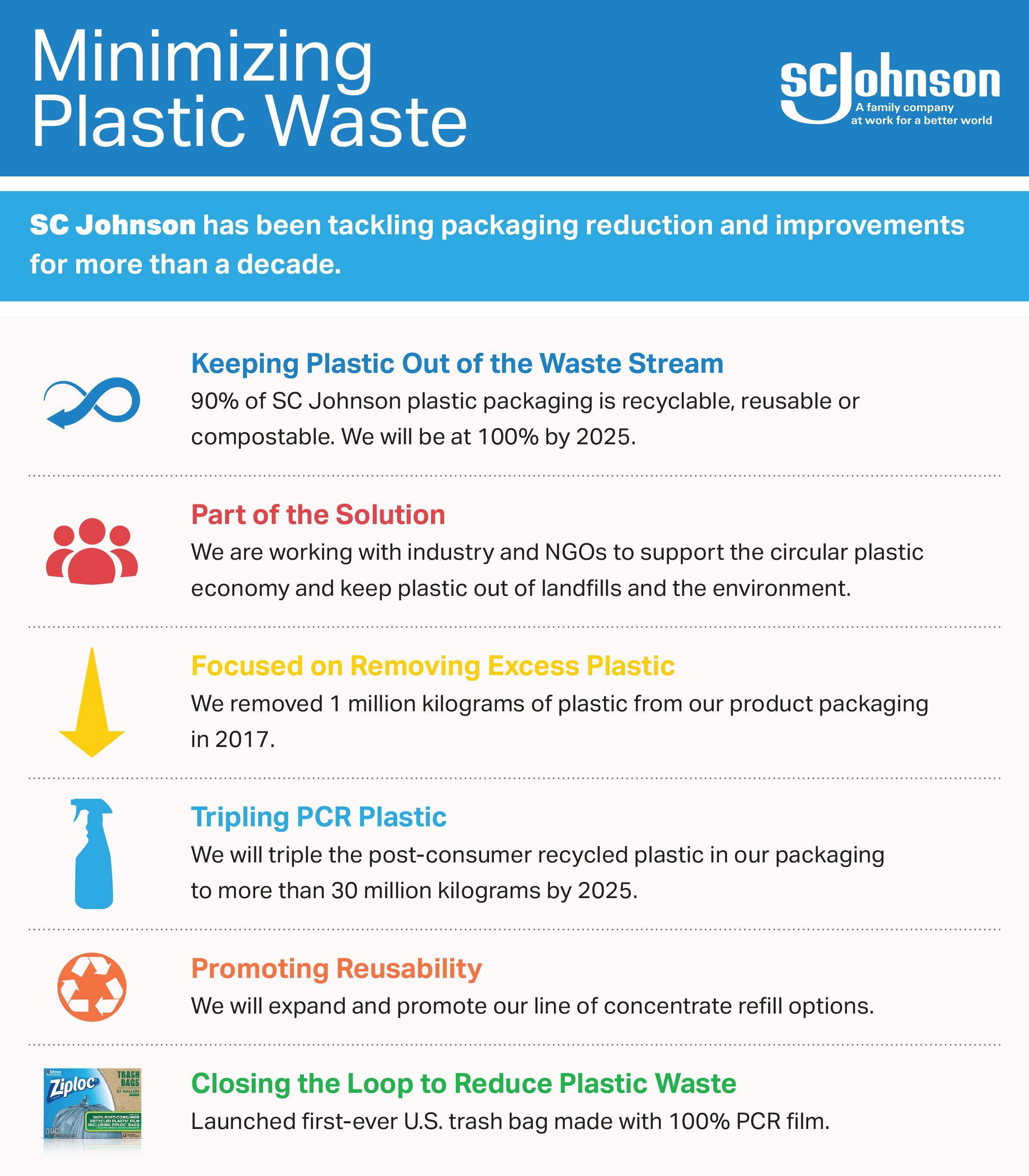 Minimizing Plastic Waste