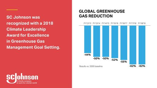 GHG Reduction graph