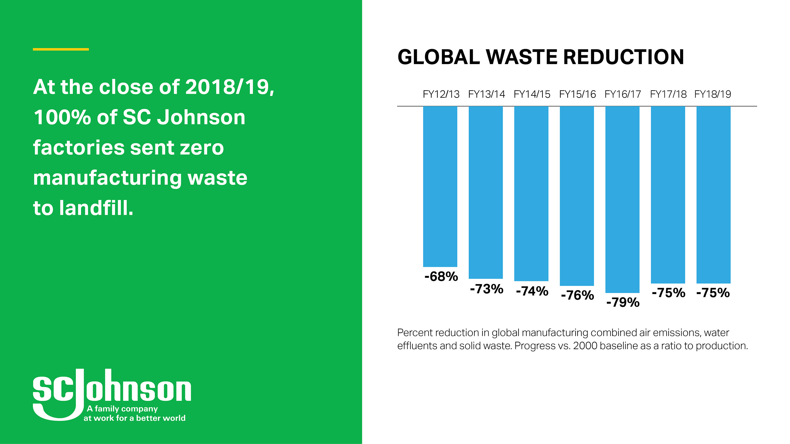 In 2018/19, SC Johnson achieved a 75% reduction in global waste vs 2000 baseline.
