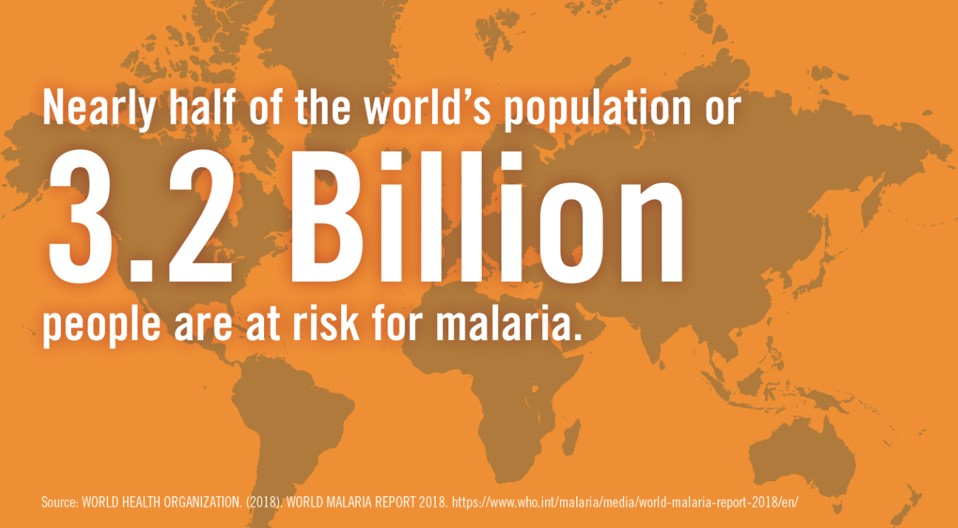 Billions of people around the world are at risk for malaria.