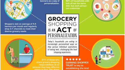 Grocery Shoppers Infographic