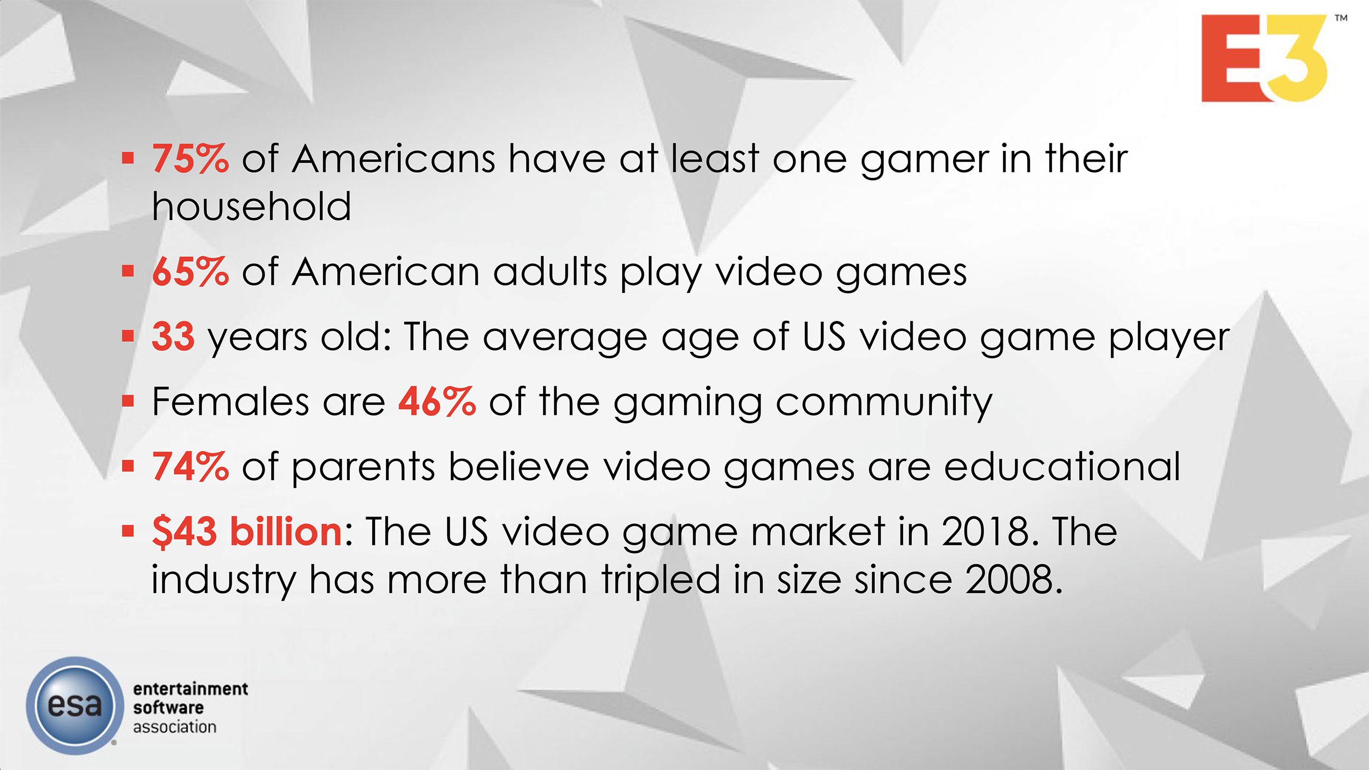 Essential Facts About The Video Game industry