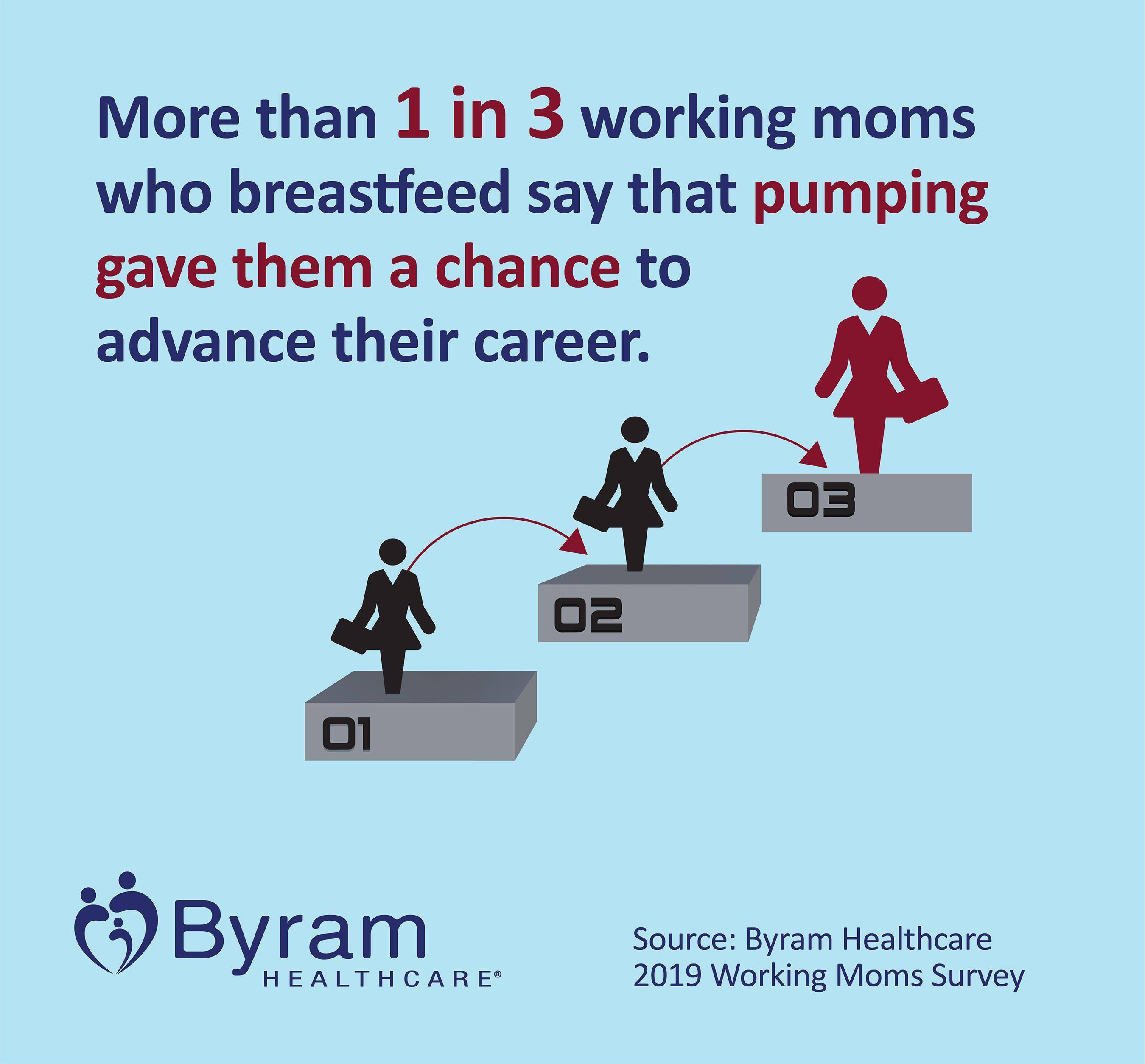 Breast Pumps Advancing Careers