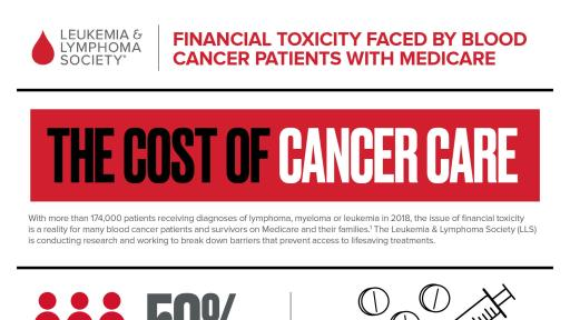 Cost of Cancer Care Infographic