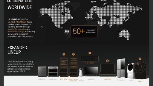 LG SIGNATURE brand growth Infographic