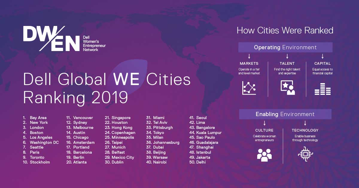 WEcities-Distribution