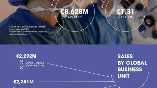 Sanofi 2019 Q2 Earnings Results Infographic