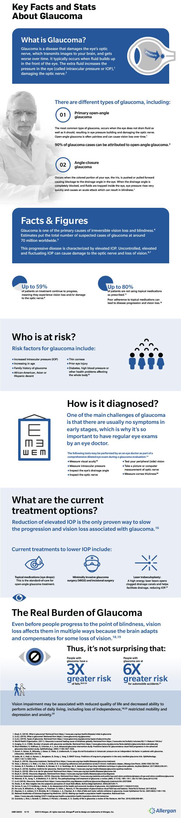 Glaucoma Fact Sheet