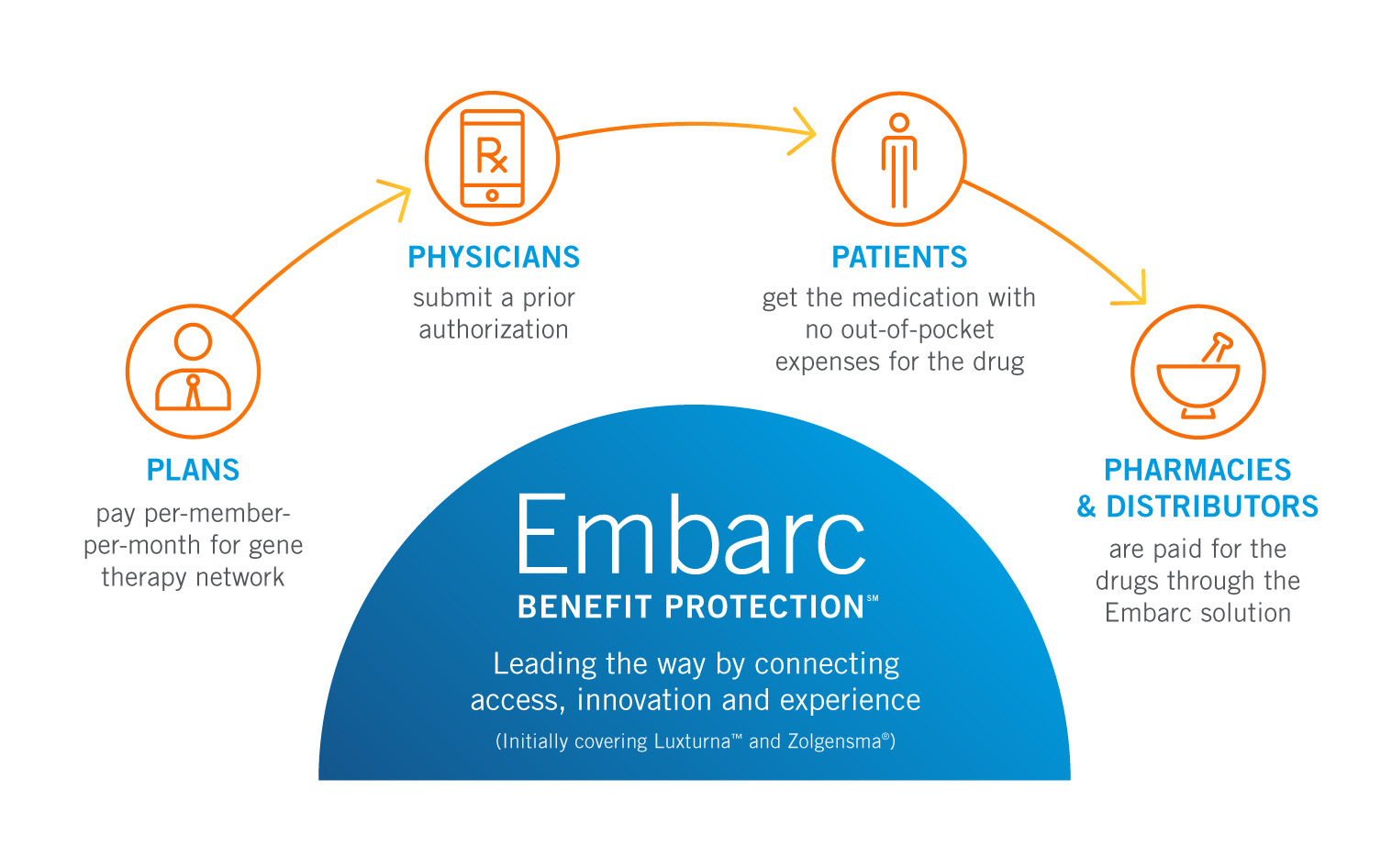How Embarc Benefit Protection Works