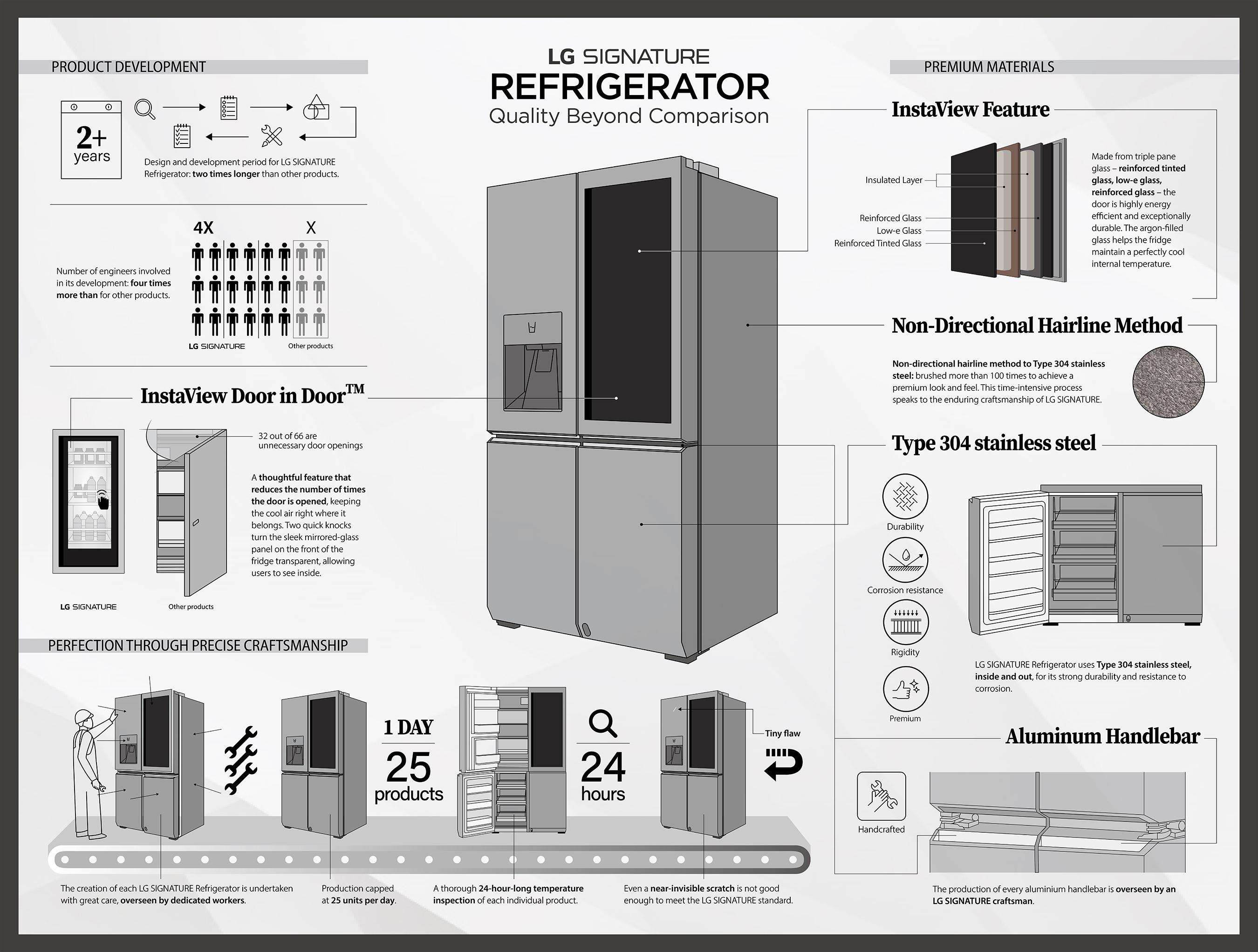 LG SIGNATURE Refrigerator boasts quality beyond comparison