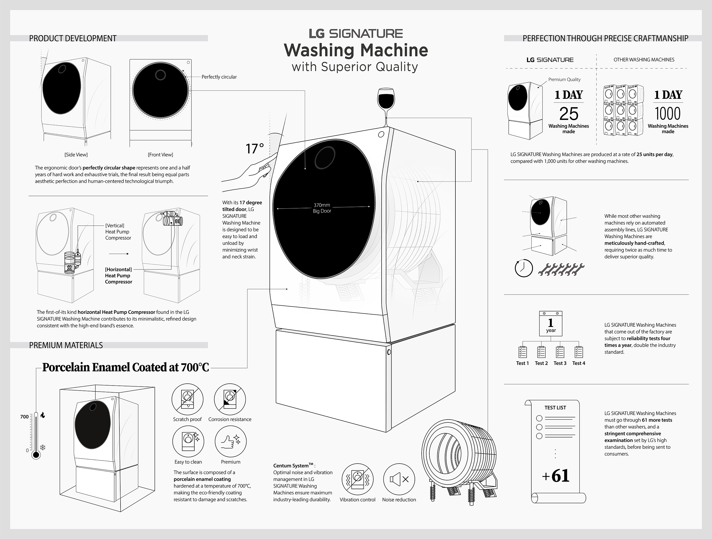LG SIGNATURE Washing Machine with superior quality