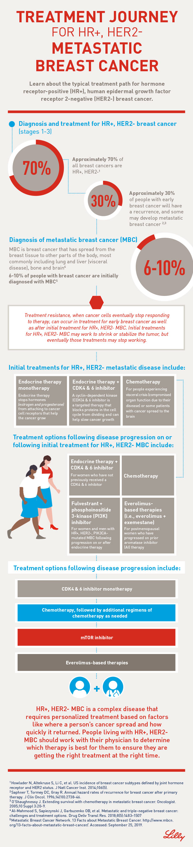 Treatment Journey for HR+, HER2- Metastatic Breast Cancer