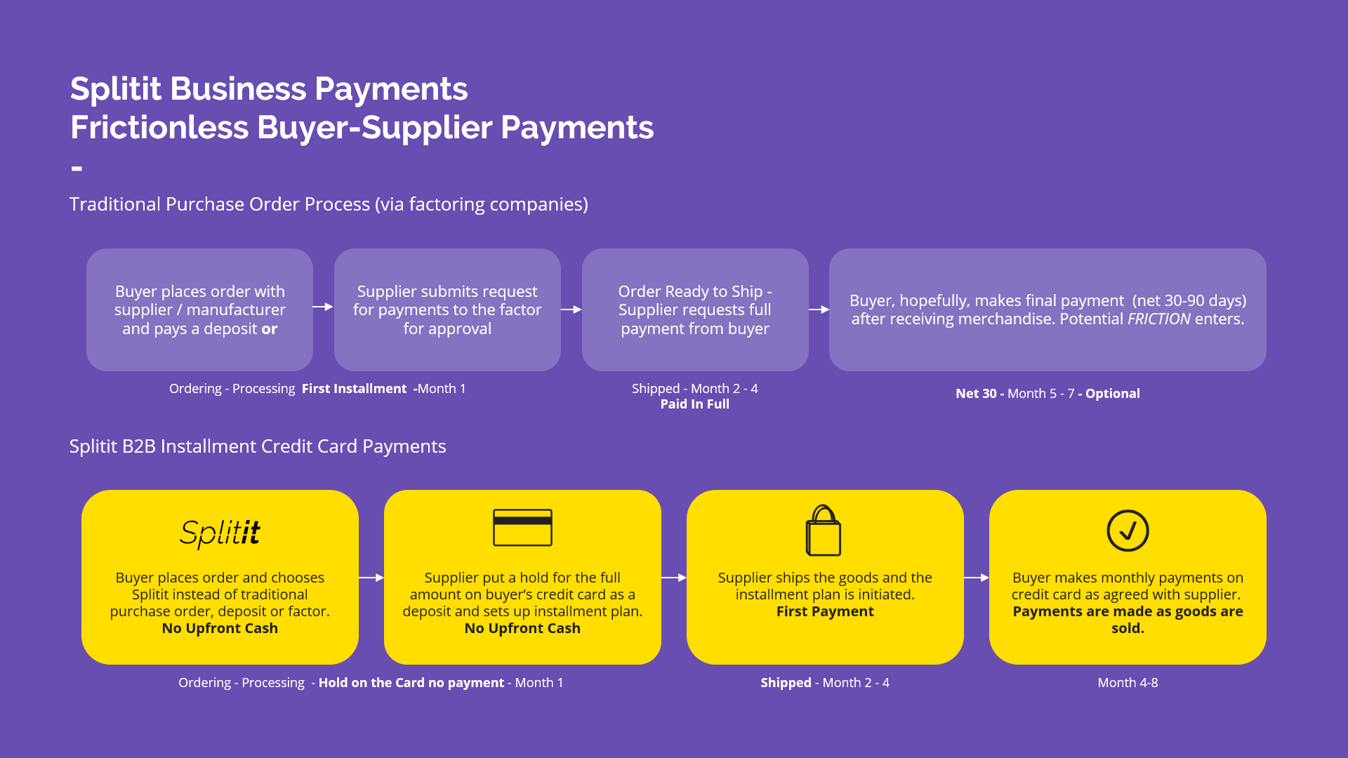 Splitit's new Business Payments solution provides numerous benefits for both buyers and sellers.