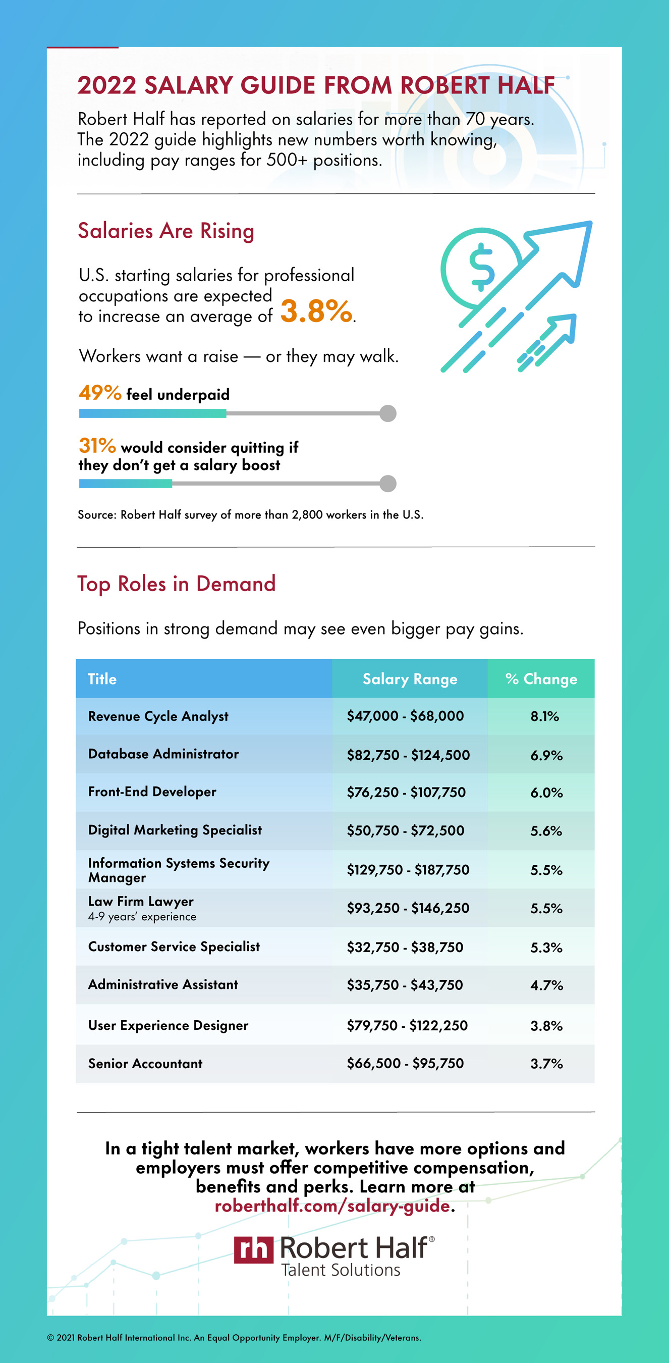 The 2022 Salary Guide from Robert Half reveals in-demand roles expected to see pay gains.