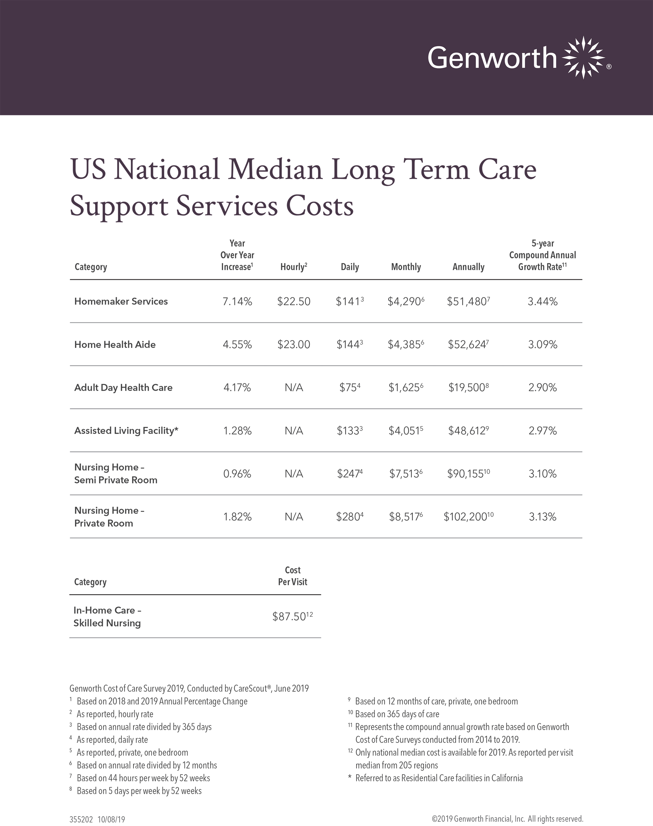 Nursing Home Costs 2020.4 Most Expensive States For Long Term Care Going Into 2020