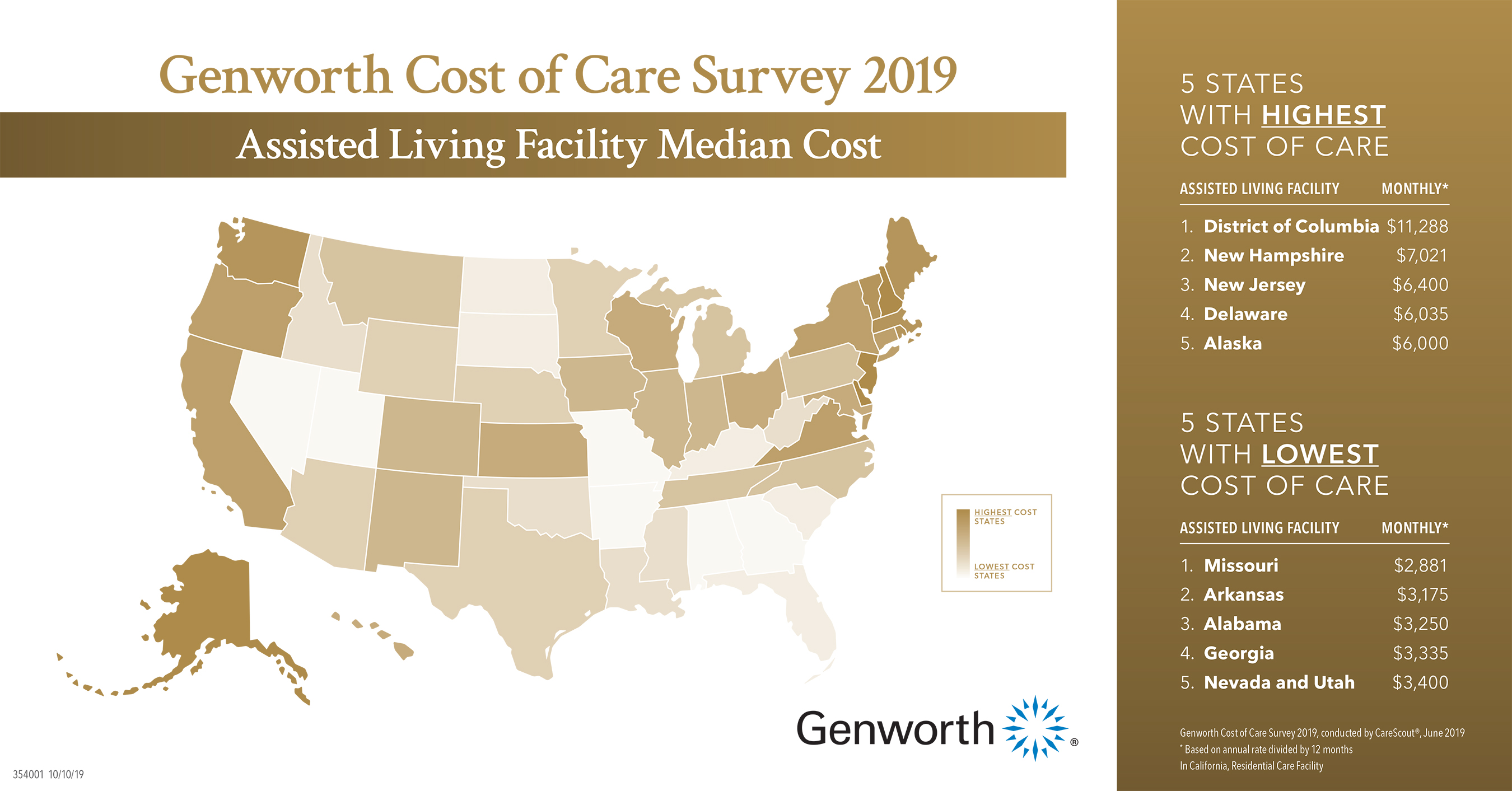 Assisted Living Facility Median Cost