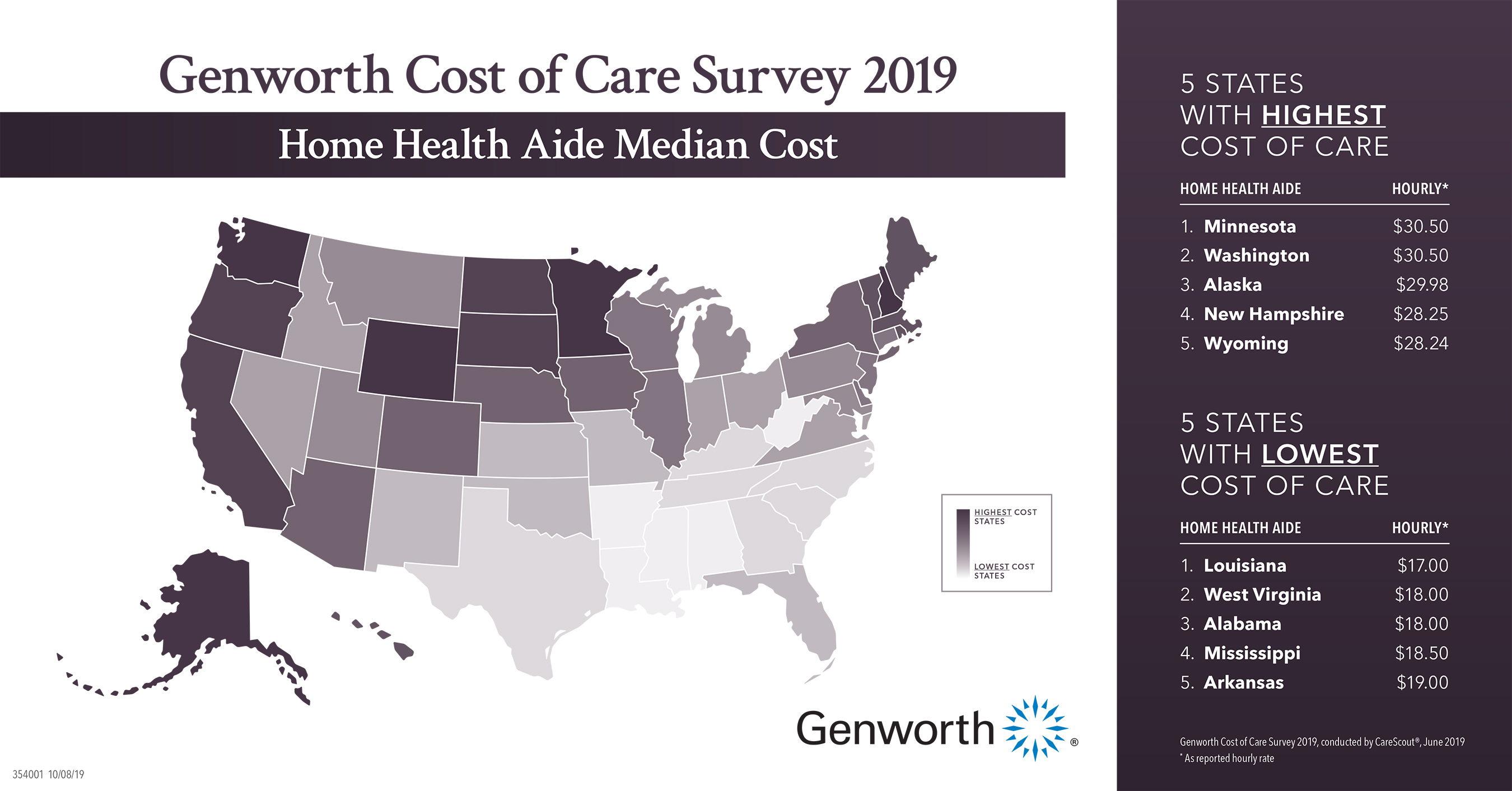 Home Health Aide Median Cost