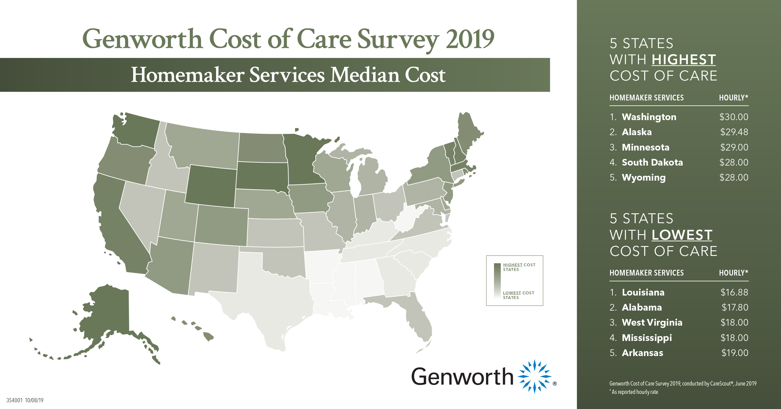 Homemaker Services Median Cost