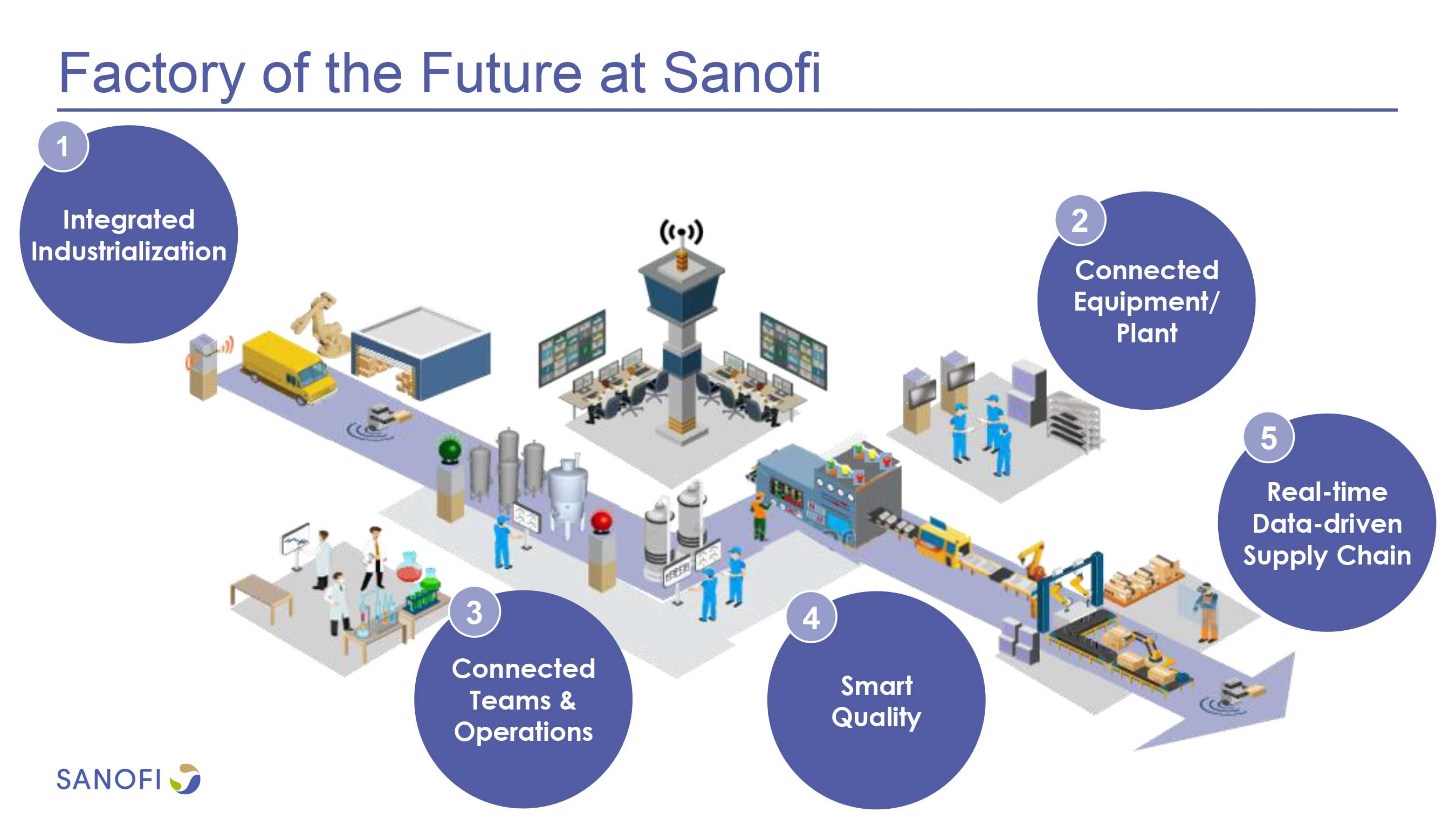 Factory of the Future Infographic