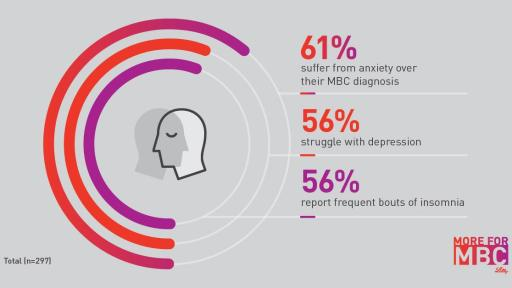 infographic on statistics on Emotional and Mental Health Impact