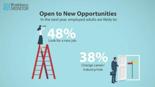 ASA Workforce Monitor: Many U.S. Workers Open to New Opportunities
